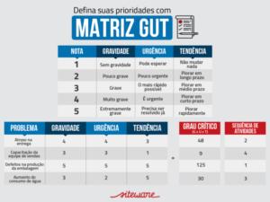 matriz de planejamento GUT